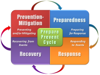 Prepare Prevent Cycle graphic with four parts, Preparedness, Response, Recovery and Prevention-Mitigation
